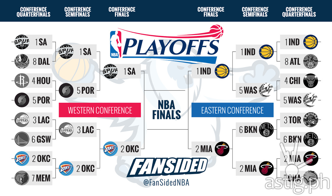 NBA 2014 Playoffs East vs West image by Fansided