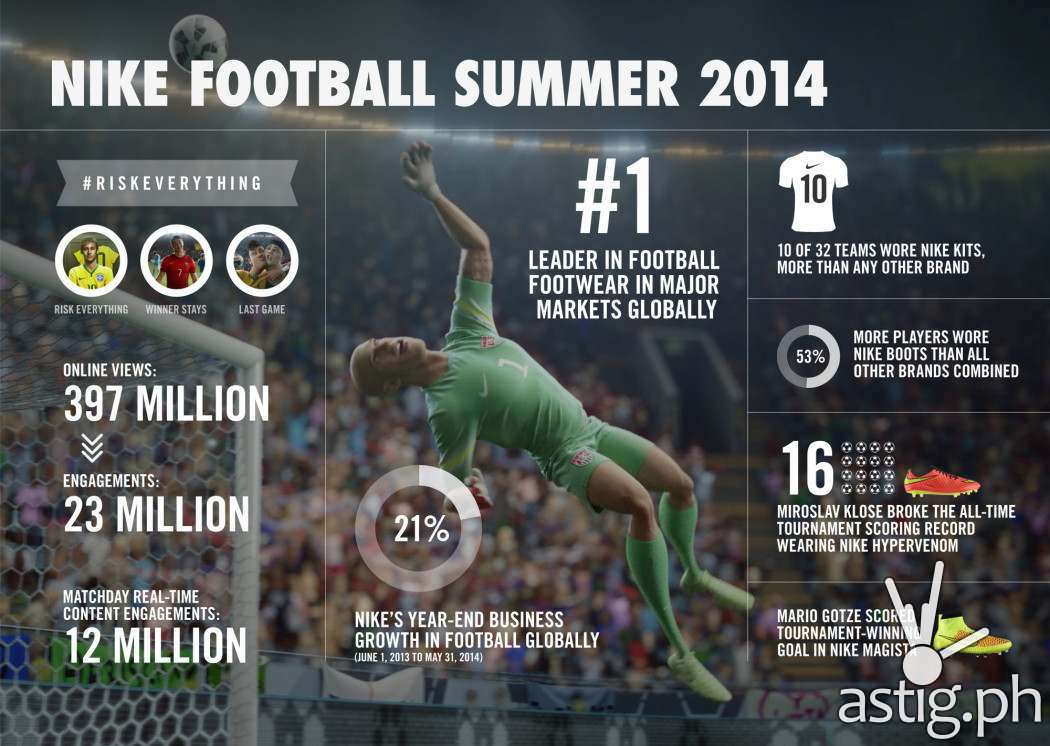 Infographic: Nike Football 2014 World Cup