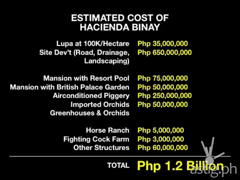 Hacienda Binay cost breakdown