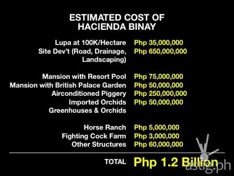Hacienda Binay cost breakdown