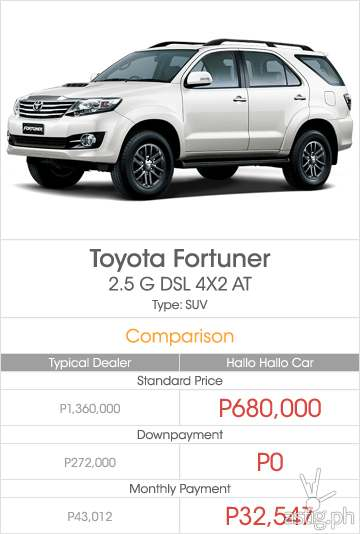 Price comparison dealer vs Hallo Hallo Mall for a brand new Toyota Fortuner