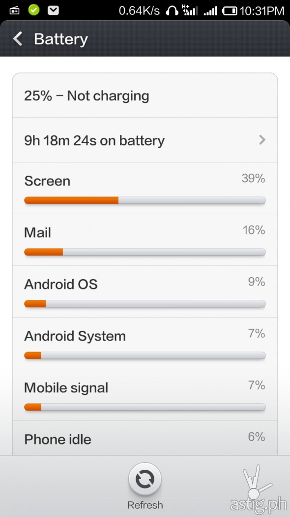 In our tests, the Xiaomi RedMi 1S battery managed to last up to 9 hours with 25% left with 4G cellular data turned on