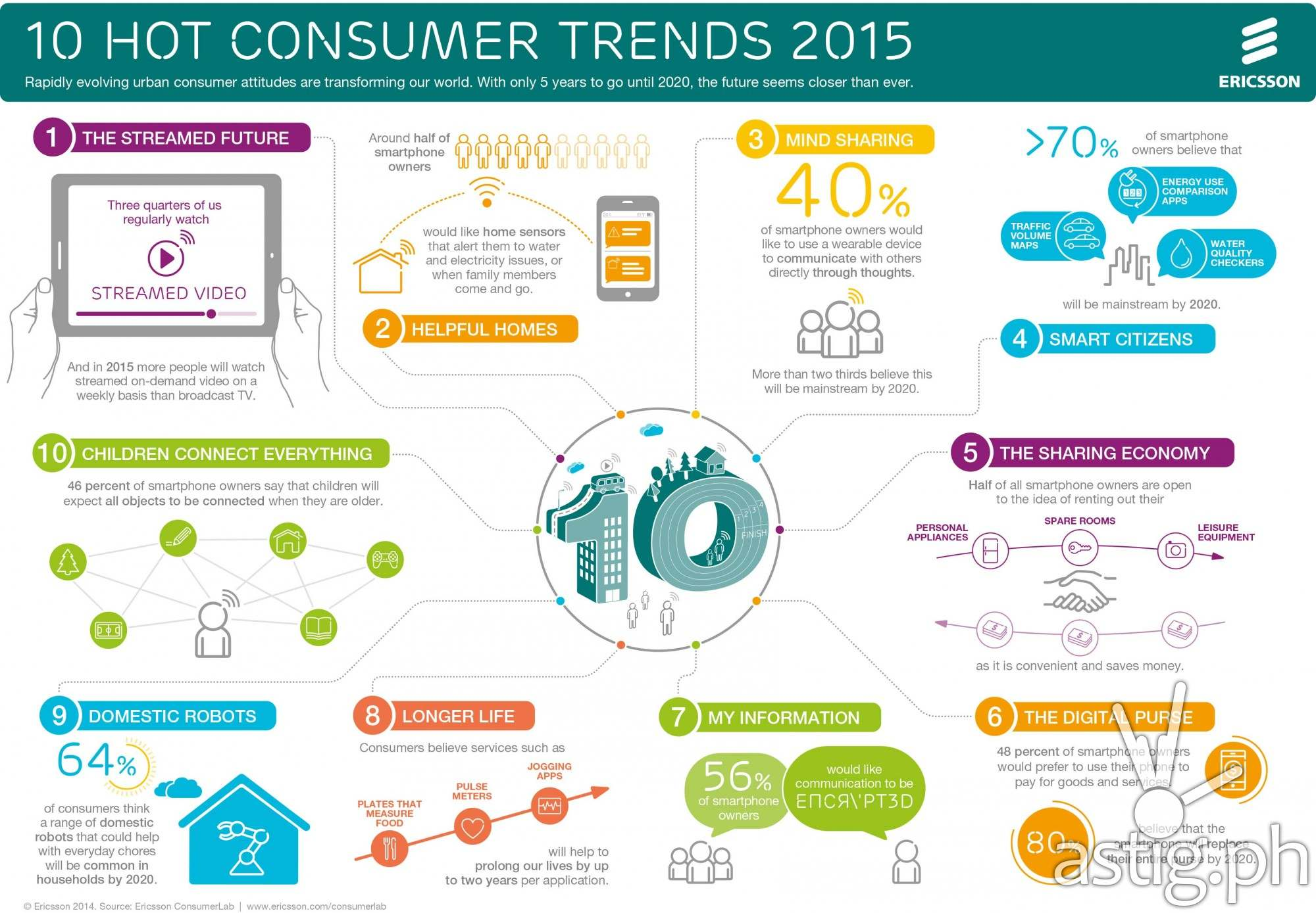 10 hot consumer trends for 2015 [infographic]