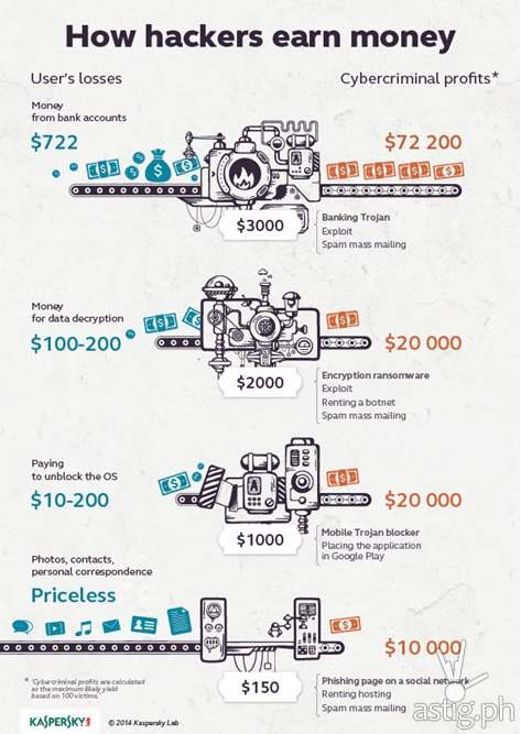 http://astig.ph/wp-content/uploads/2014/12/How-hackers-earn-money.jpg