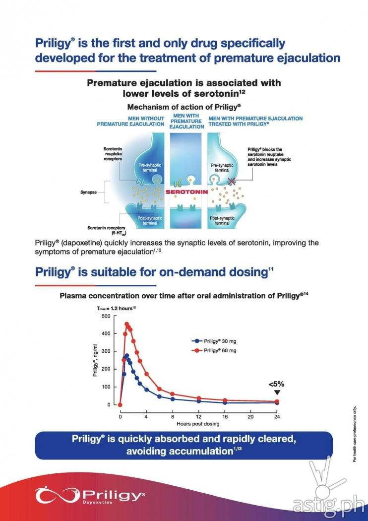 Infographic: Priligy as a treatment for premature ejaculation