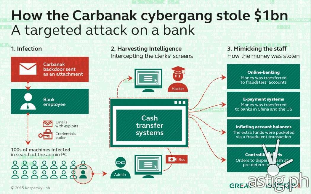Infographic: How the Carbanak cybergang stole $1 Billion