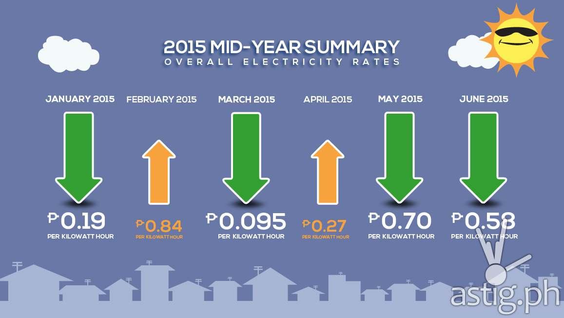 Meralco 2015 mid year summary