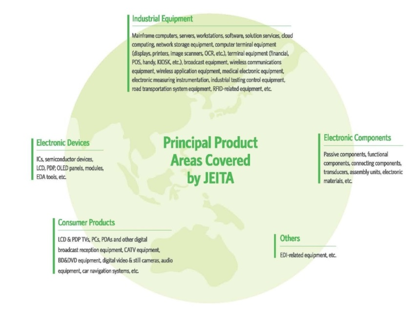 Principal Product Areas covered by JEITA certification
