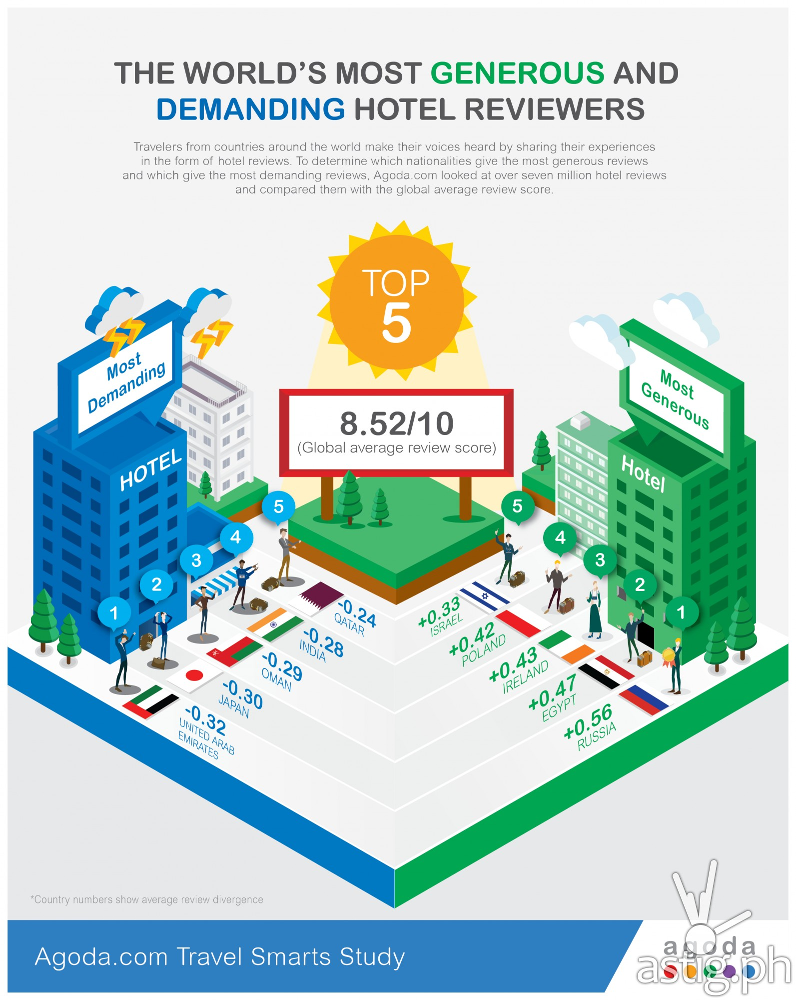 Most Generous and Demanding Hotel Reviewers (infographic)