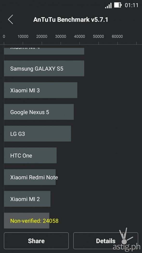 ASUS Zenfone 2 Laser (ZE550KL) Antutu benchmark results