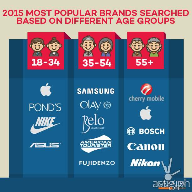 2015 most popular brands searched based on different age groups