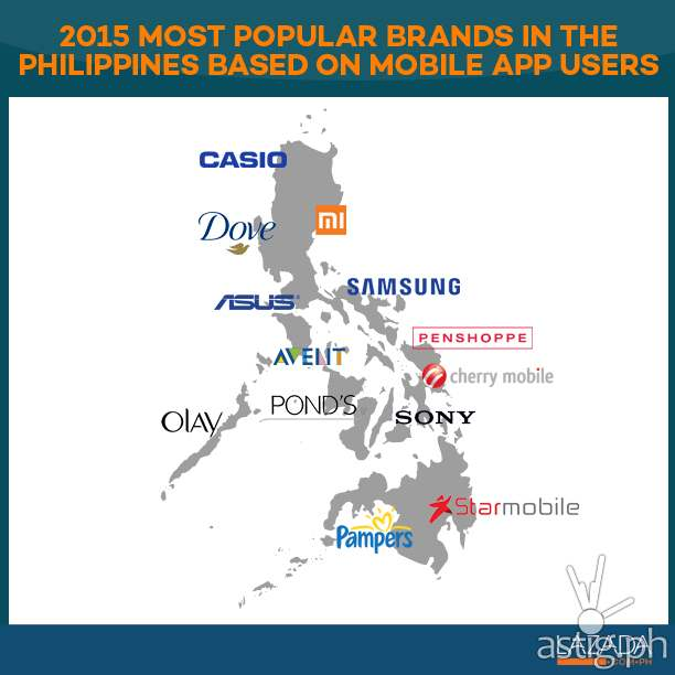 2015 most popular brands in the Philippines based on mobile app users
