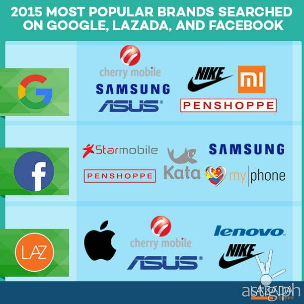 2015 most popular brands searched on Google, Lazada, and Facebook