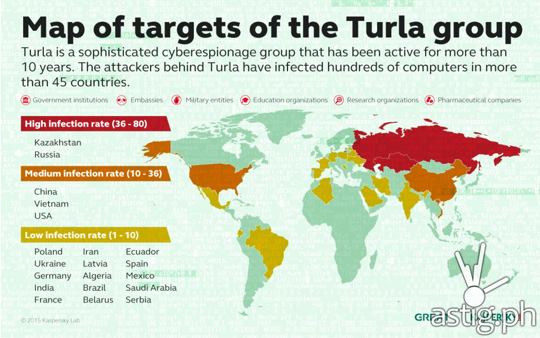 http://astig.ph/wp-content/uploads/2015/09/KL_Turla_Map_of_Targets-1-1050x658.jpg