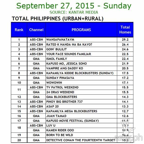 27 September 2015 Comparative Total Philippines (Urban+ Rural)  Ratings Data: ABS-CBN vs. GMA7 and TV5      Source: Kantar Media / TNS