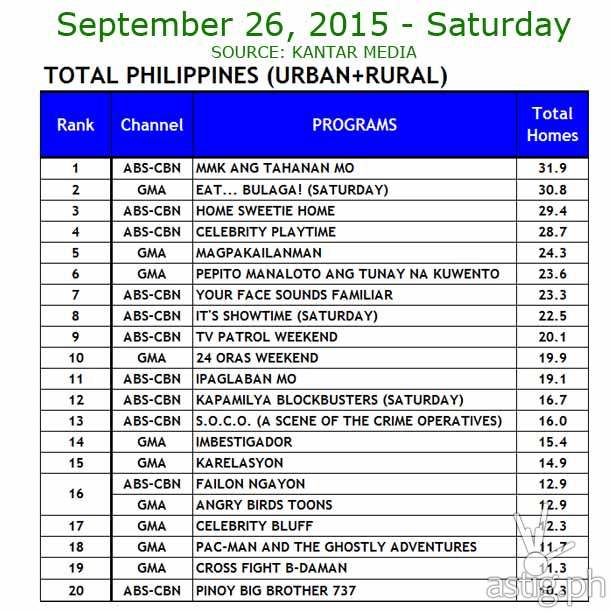26 September 2015 Comparative Total Philippines (Urban+ Rural)  Ratings Data: ABS-CBN vs. GMA7 and TV5      Source: Kantar Media / TNS