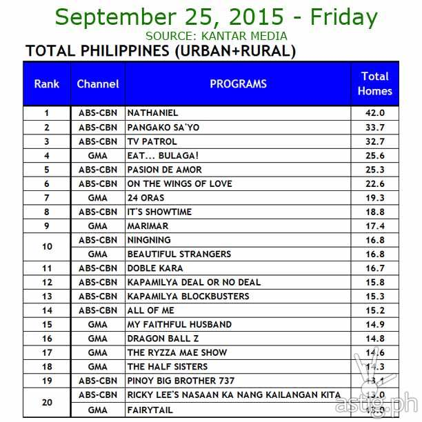 25 September 2015 Comparative Total Philippines (Urban+ Rural)  Ratings Data: ABS-CBN vs. GMA7 and TV5      Source: Kantar Media / TNS