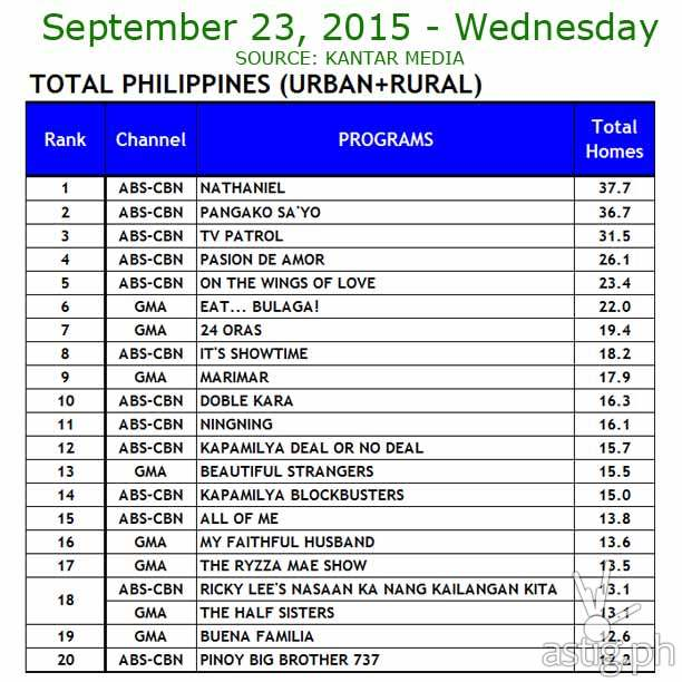 September 23-27, 2015 Total Philippines (Urban + Rural)      Source: Kantar Media / TNS