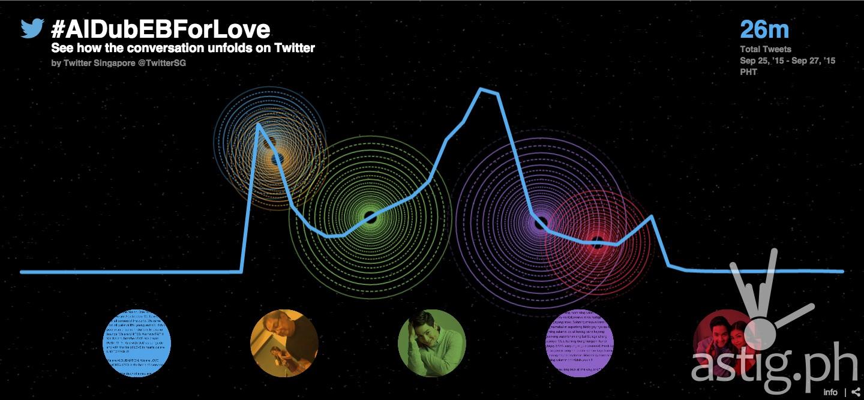 ALDubEBforLOVE Twitter chart