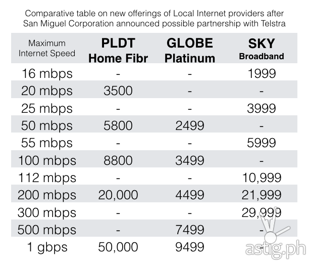 pldt business plans