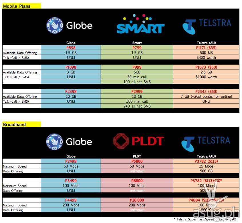 Globe vs Smart vs Telstra