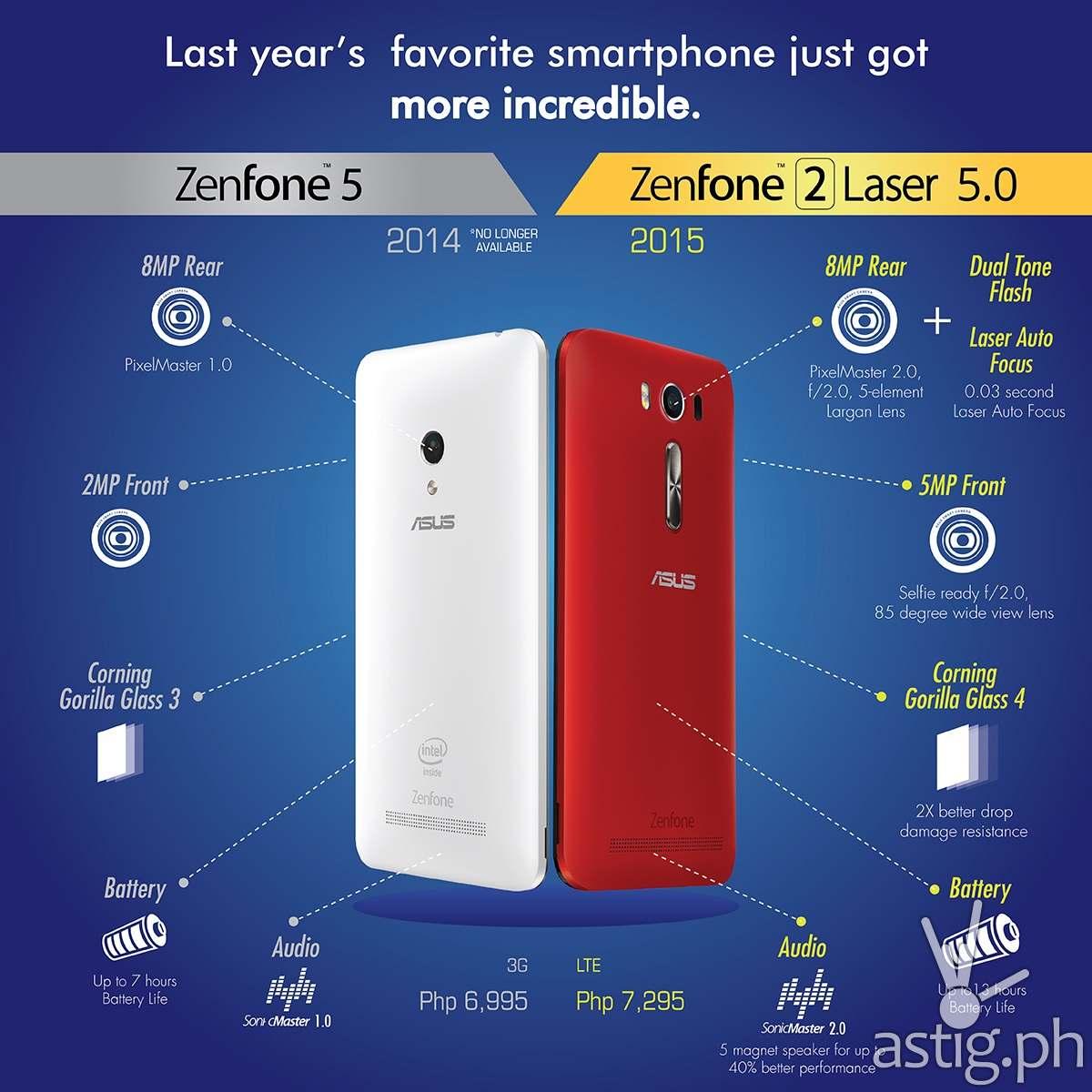ASUS ZenFone 2 Laser vs ASUS ZenFone 5
