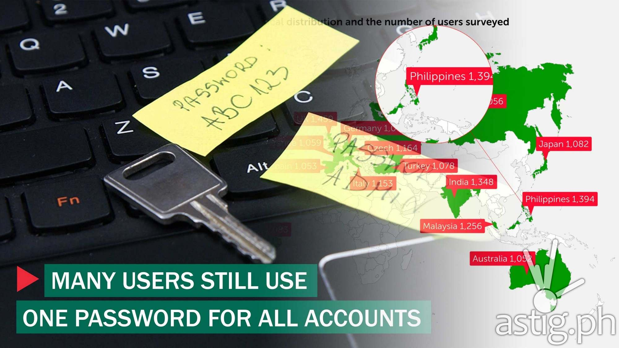 Many users still use one password for all accounts