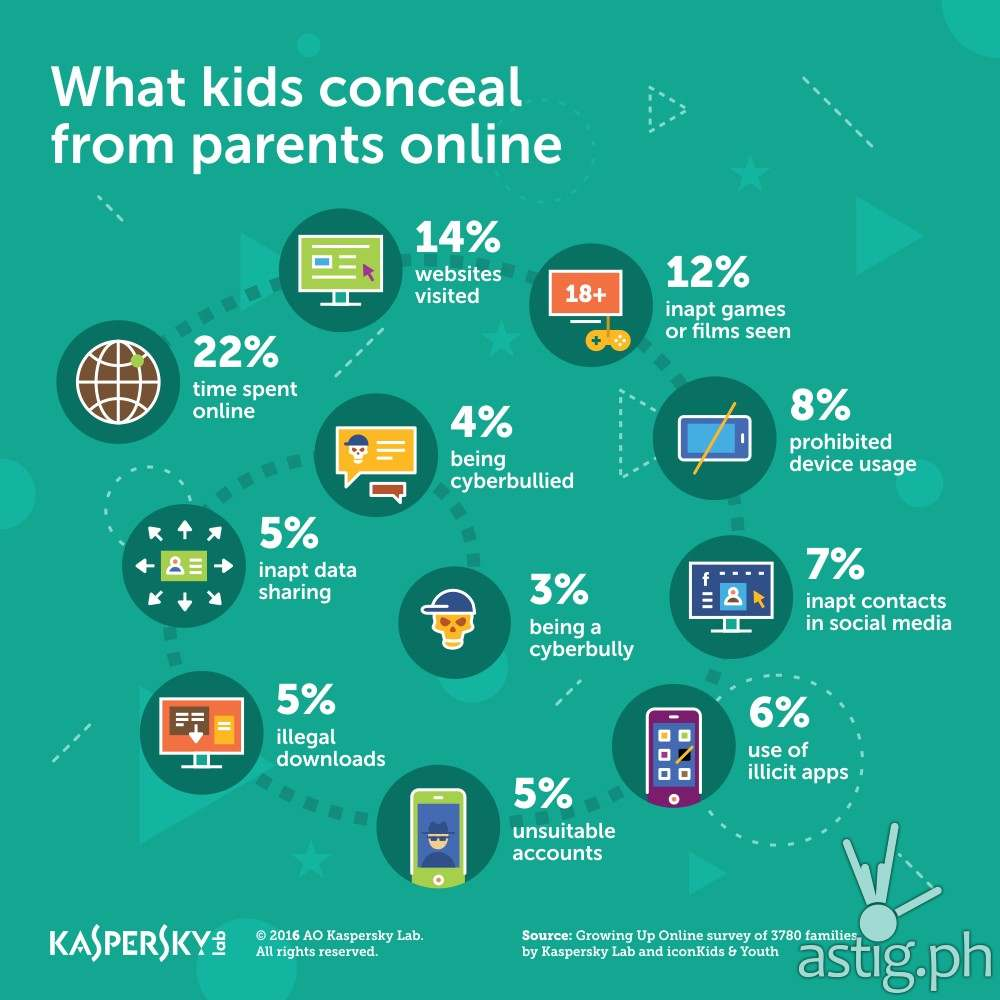 Kaspersky Lab_What_Kids_Conceal_Online