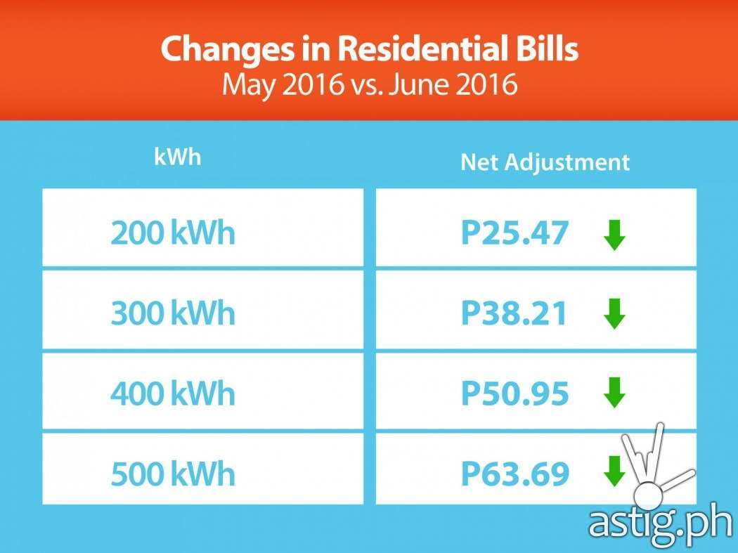 Changes in Residential Bills