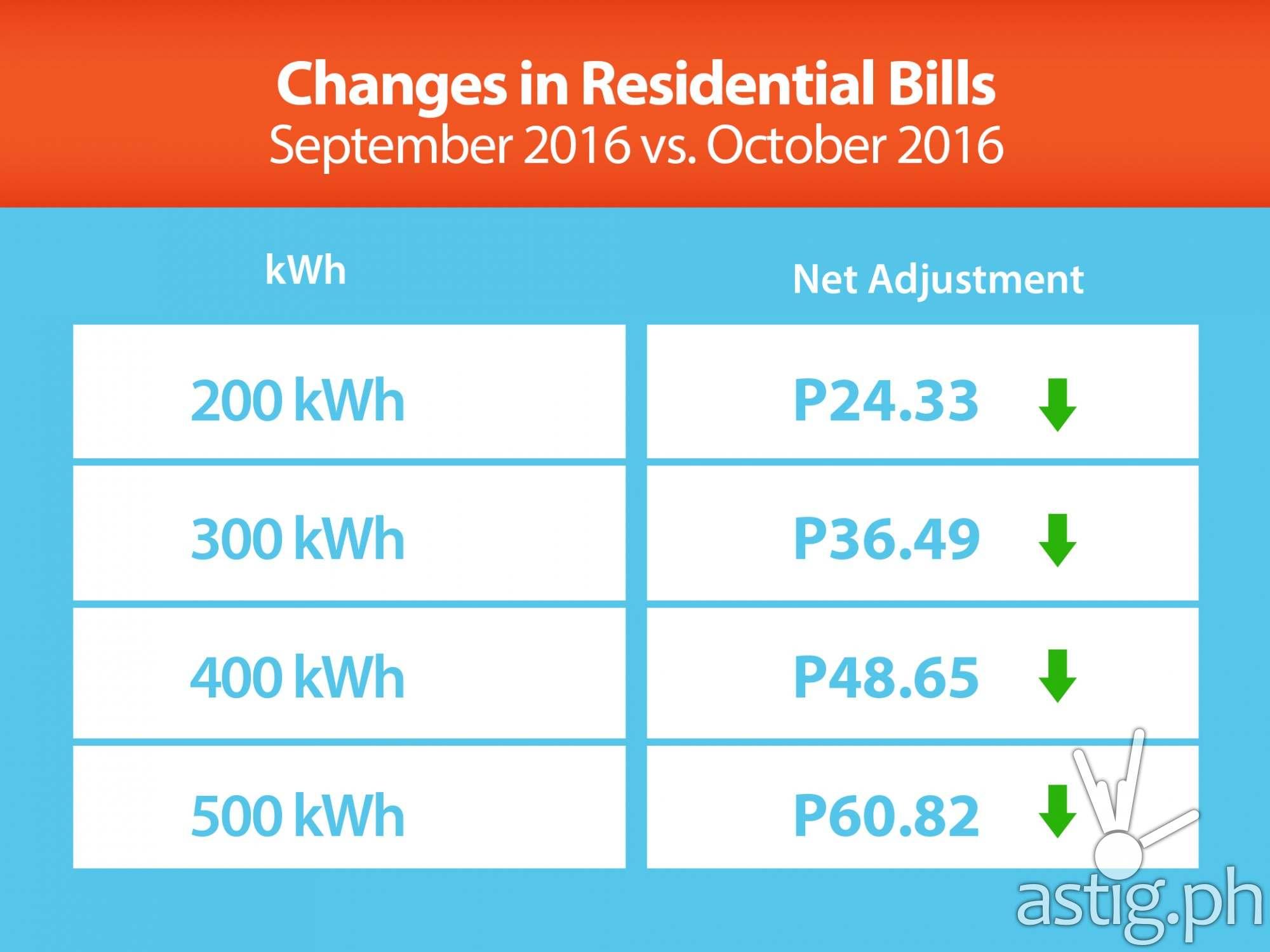 Changes in Residential Bills