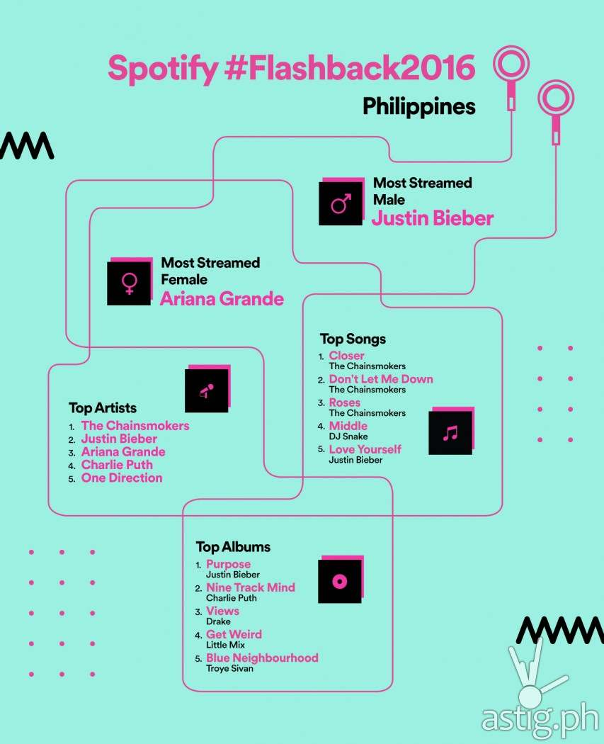Spotify Philippines - Year in Music 2016