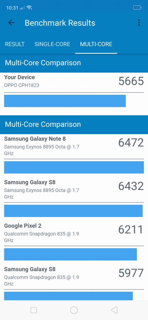 Multi-core benchmark comparison - OPPO F9