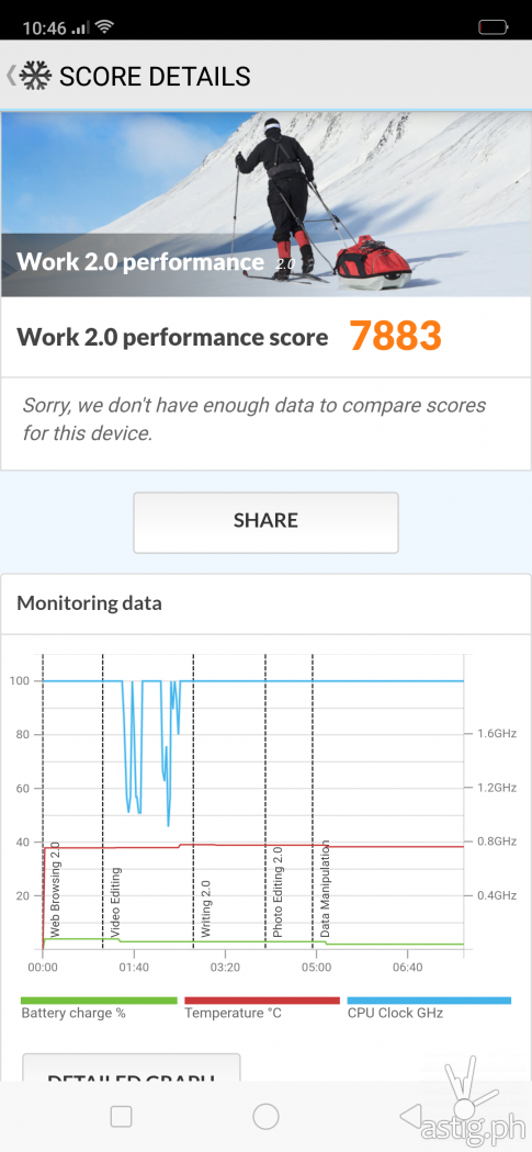 PCMark benchmark results - OPPO F9