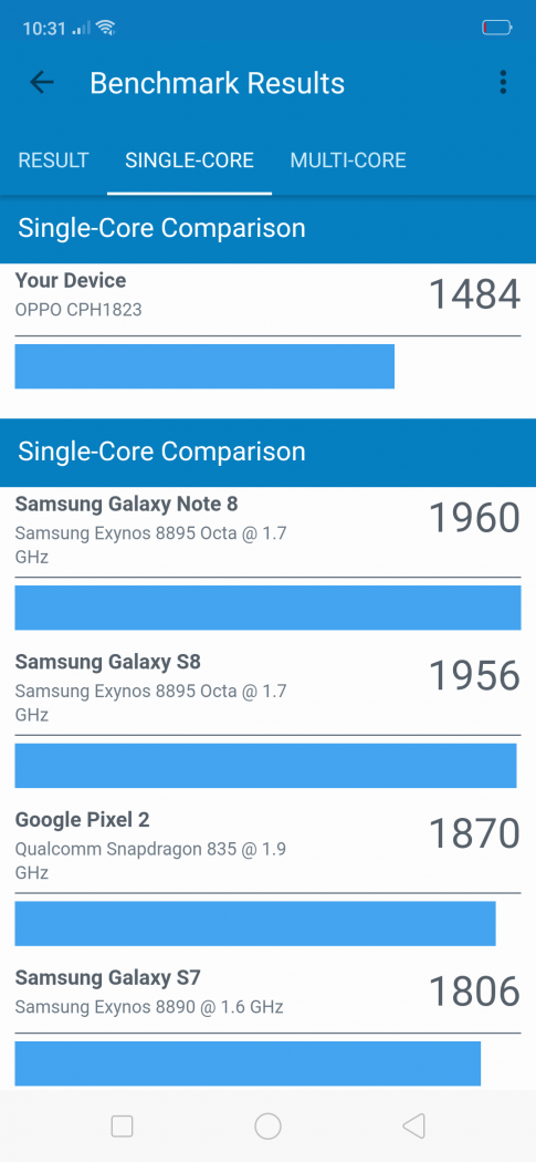 Single-core benchmark comparison - OPPO F9