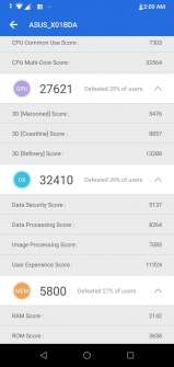ZenFone Max Pro M2 performance benchmark results - Antutu details