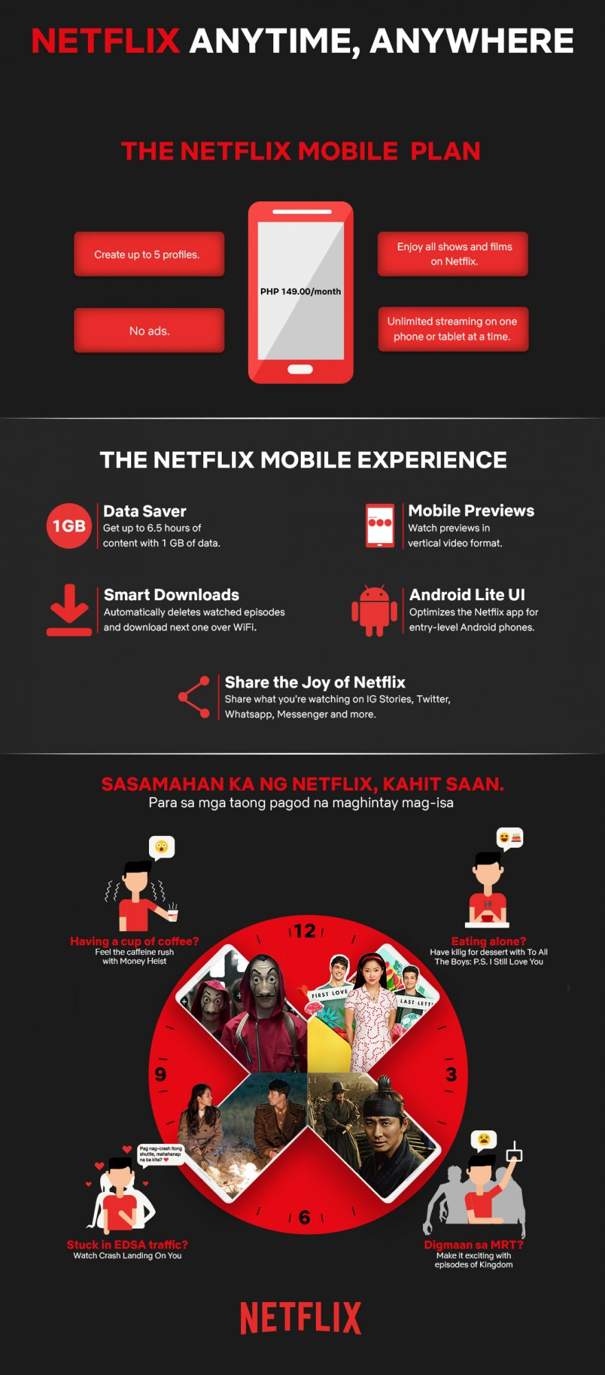 Netflix Mobile Plan Philippines Infographic