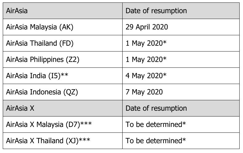AirAsia flights plan Coronavirus Philippines Malaysia Thailand India Indonesia