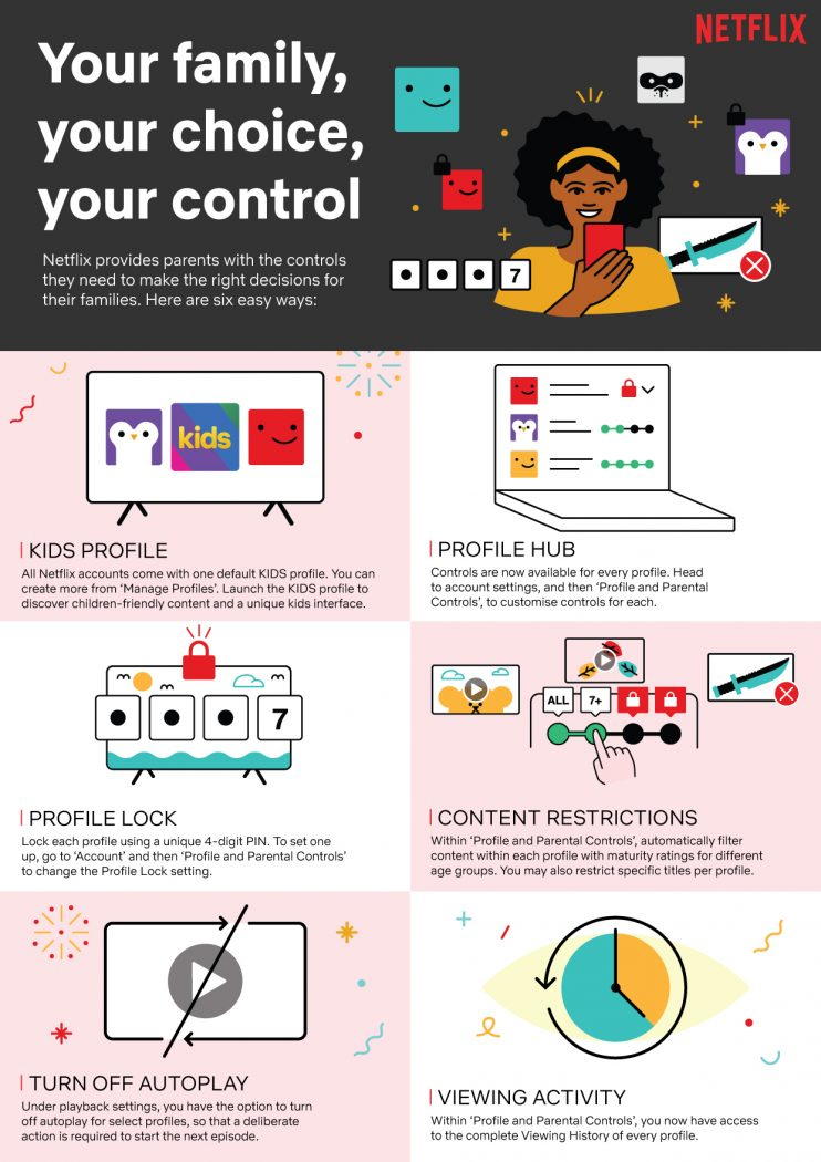 Netflix Advanced Parental Controls Infographic