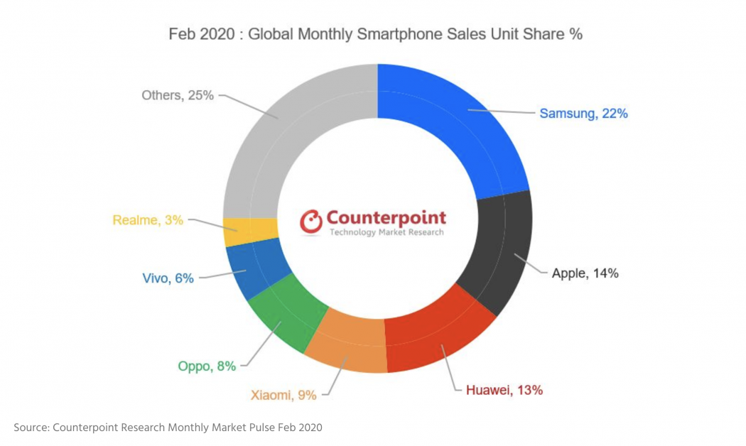 realme 7th global ranking February 2020