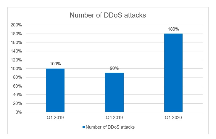 Number of DDoS attacks during Coronavirus