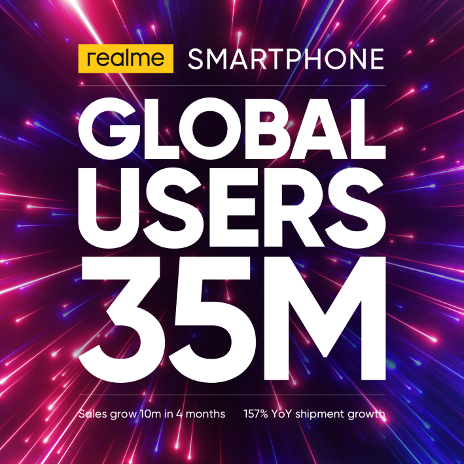 realme global ranking philippines 2020 35 million total users