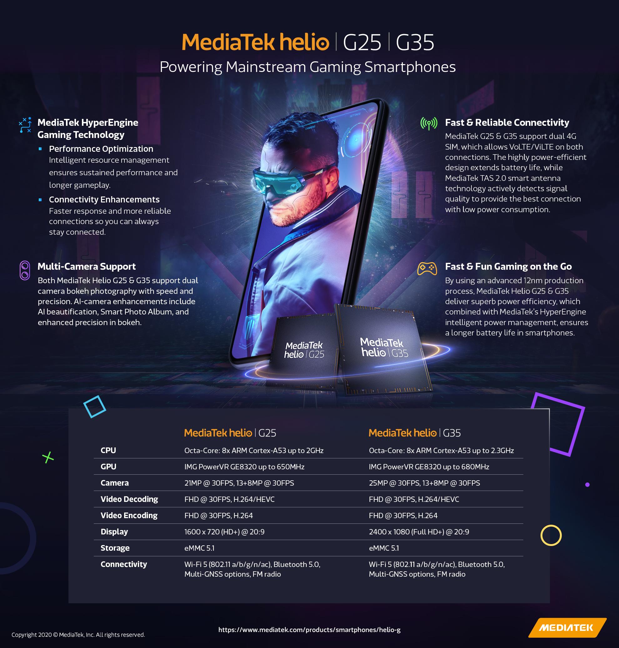 MediaTek Helio G25 & G35 Infographic 0620