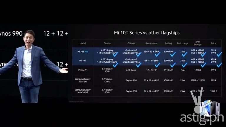 Mi 10T Pro vs Mi 10T vs iPhone 11 vs Samsung Galaxy S20 vs Samsung Galaxy Note 20 5G price chart