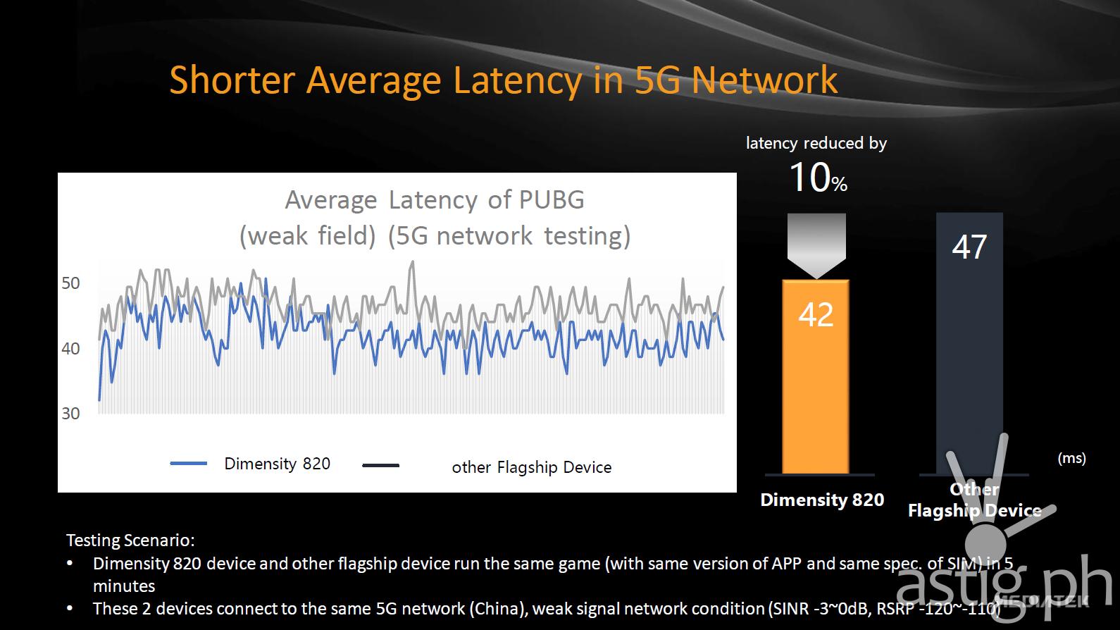 PUBG - MediaTek 5G network latency comparison