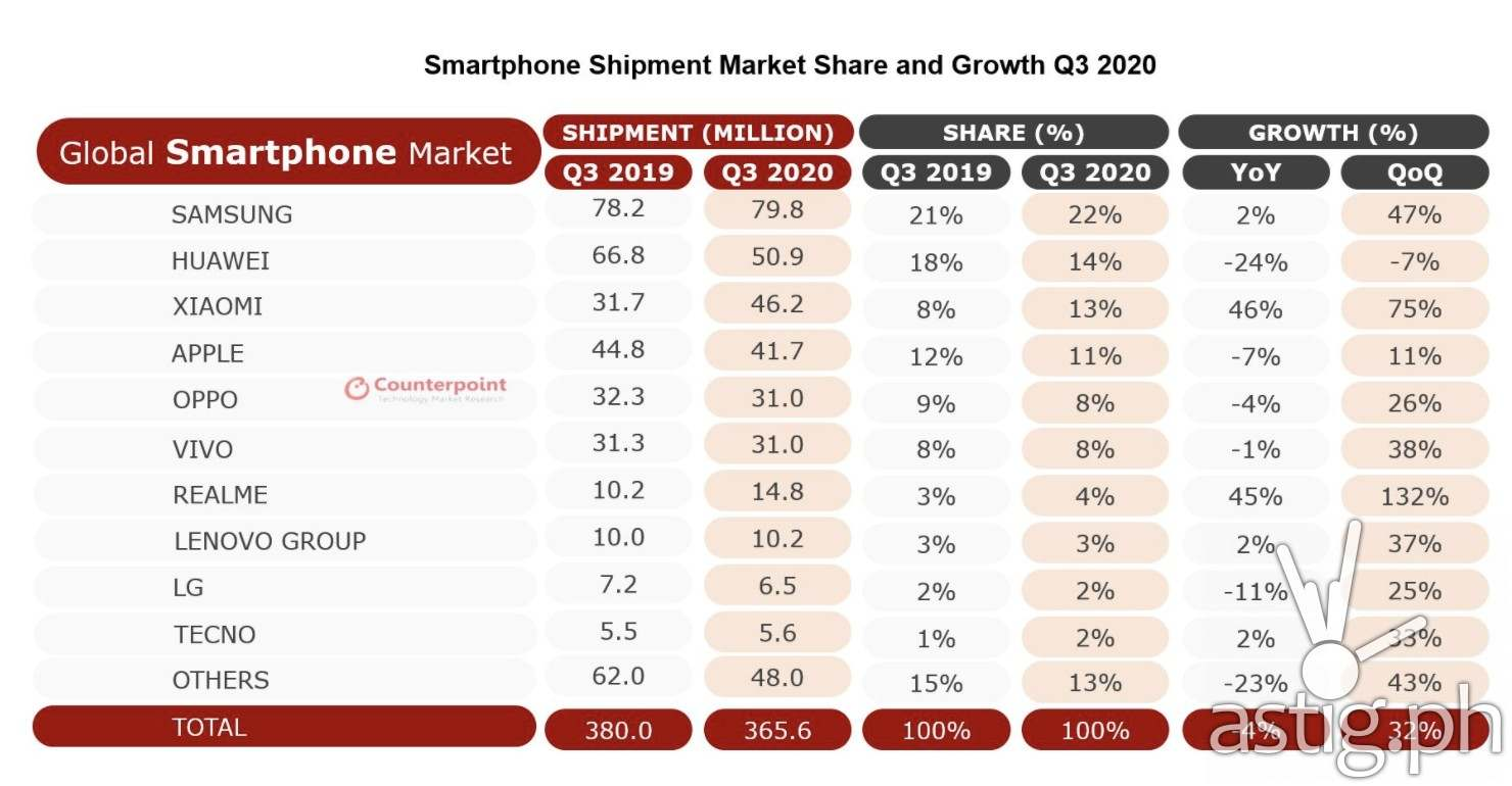 Smartphone Shipment Market Share and Growth Q3 2020 (Source: Counterpoint Q3 2020 Global Smartphone Shipments Report)