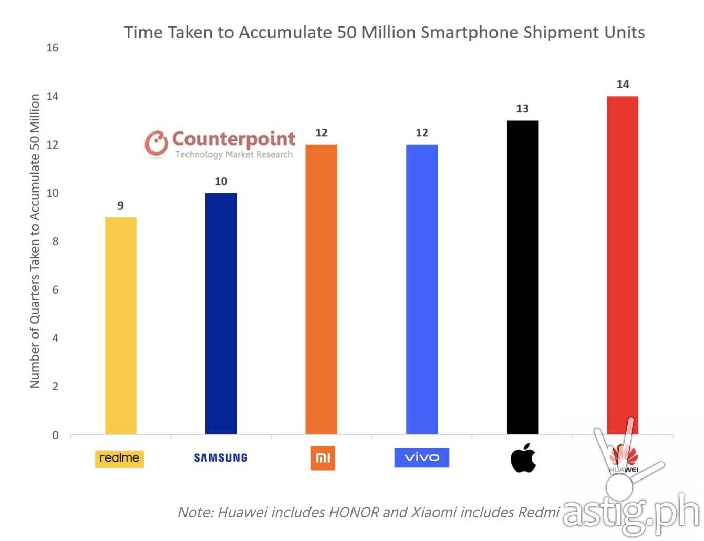 Time Taken to Accumulate 50 Million Smartphone Shipment Units (Source: Counterpoint Q3 2020 Global Smartphone Shipments Report)