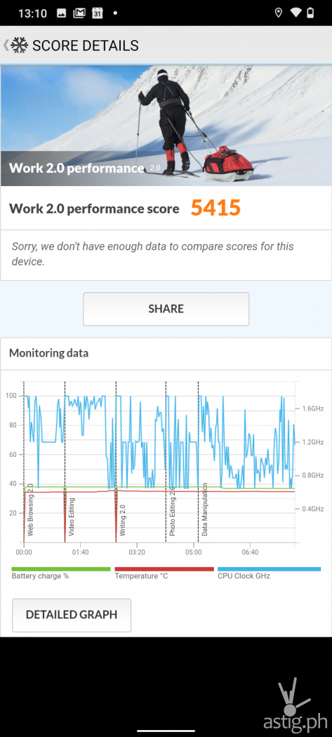 PCMark Work 2.0 performance benchmark - Nokia 2.4 (Philippines)