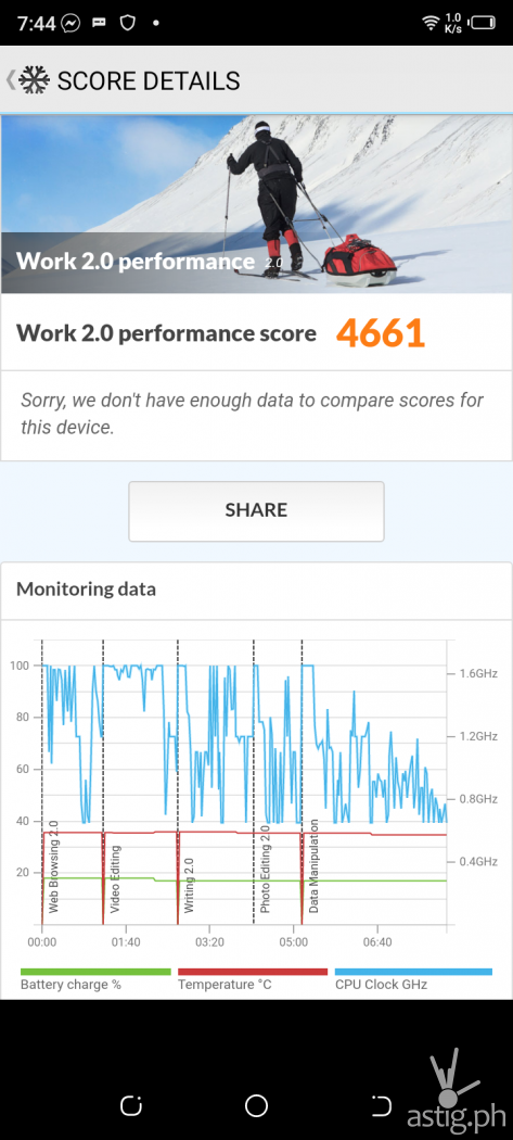 PCMark Work 2.0 performance benchmark results - TECNO Spark 6 Go (Philippines)