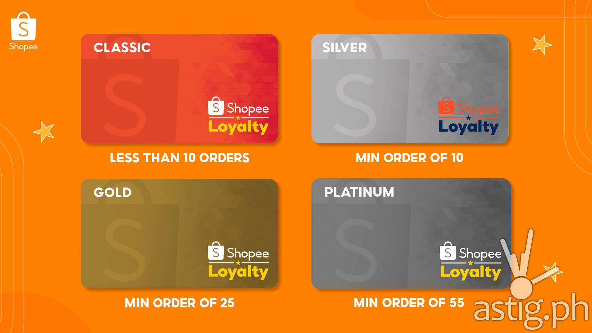 Shopee Loyalty Tiers